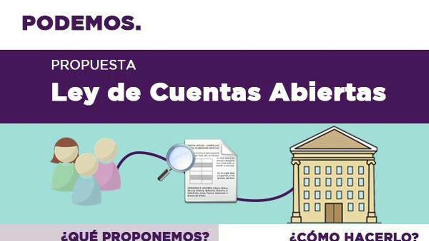 Ley de Cuentas Abiertas de Podemos en las Cortes de Castilla-La Mancha