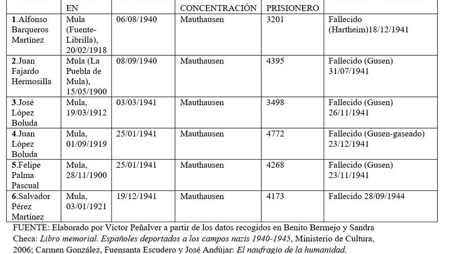 Los seis vecinos de Mula que fueron asesinados en el campo nazi de Mauthausen-Gusen