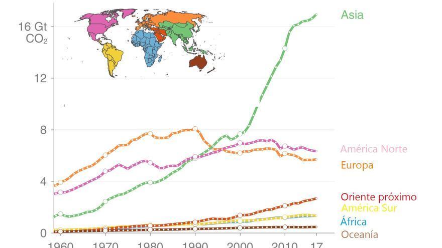 Emisiones de CO2 por continente.