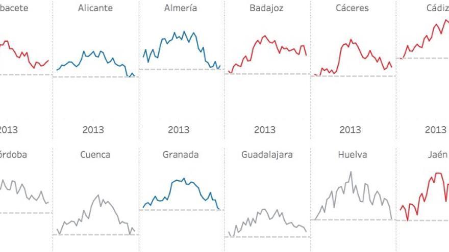 Gráfico del paro por provincias