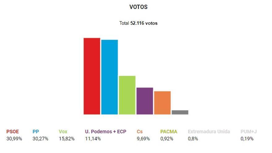 Resultados en la ciudad de Cáceres