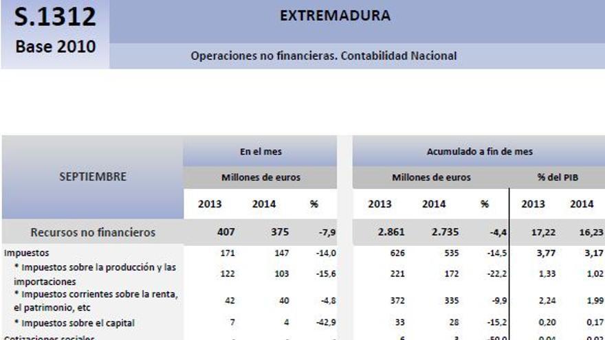 Balance presupuestario de la Junta de Extremadura en septiembre