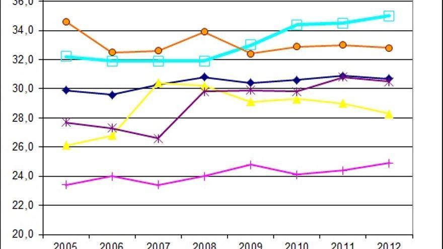 Evolución del coeficiente de Gini (2005-2012)