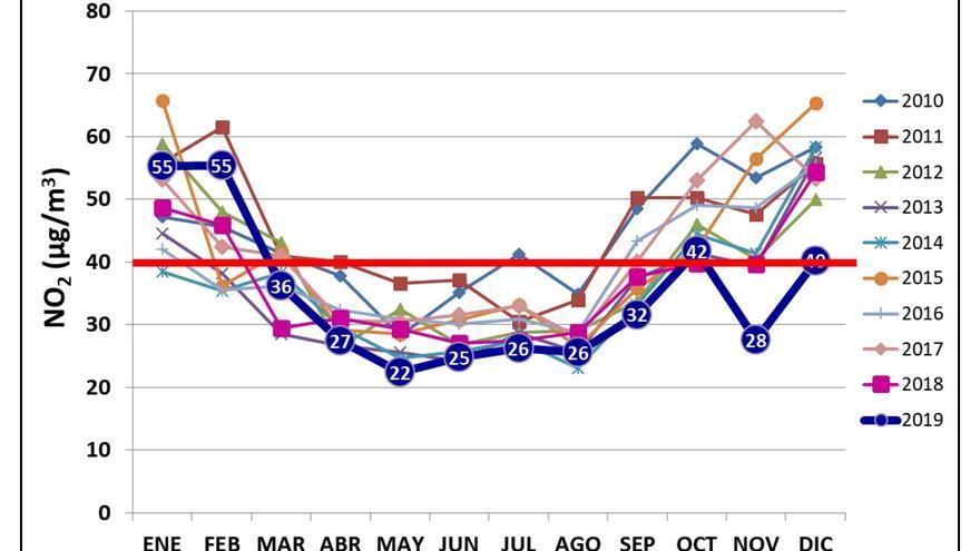 Valores mensuales de NO2 en las 24 estaciones de la red del Ayuntamiento / Ecologistas en Acción