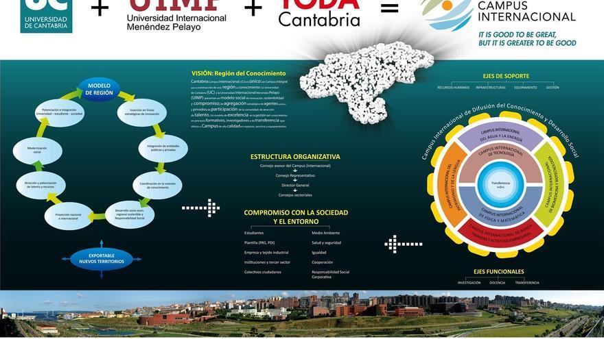 Cantabria Campus Internacional obtiene 260.000 € en la convocatoria de consolidación de Campus de Excelencia