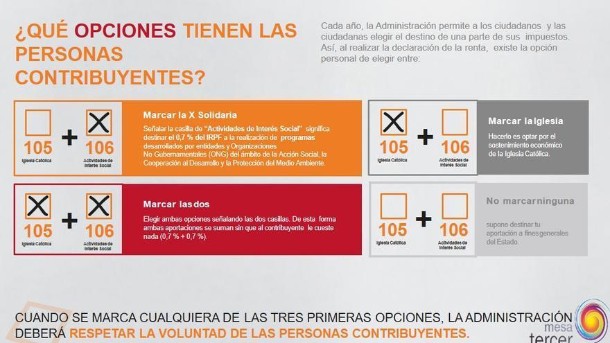 datos campaña X Solidaria