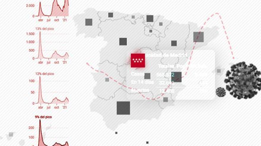 Madrid relaja las restricciones