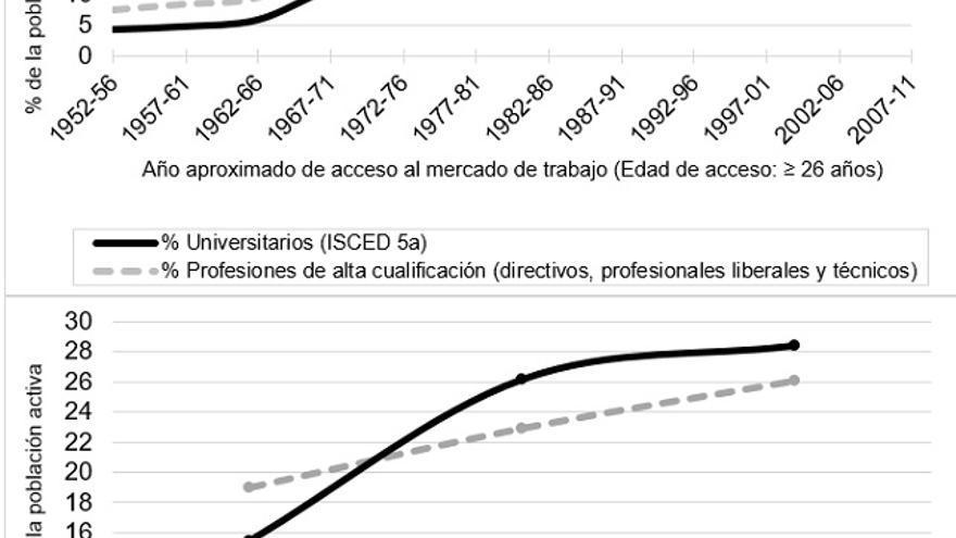 Porcentaje de graduados universitarios y de empleos de alta cualificación entre la población activa. Fuente: Encuesta Sociodemográfica (INE, 1991); Encuesta de Condiciones de Vida (INE, 2005 & 2011)