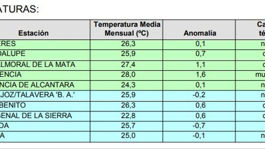 Temperatura media julio 19 Extremadura