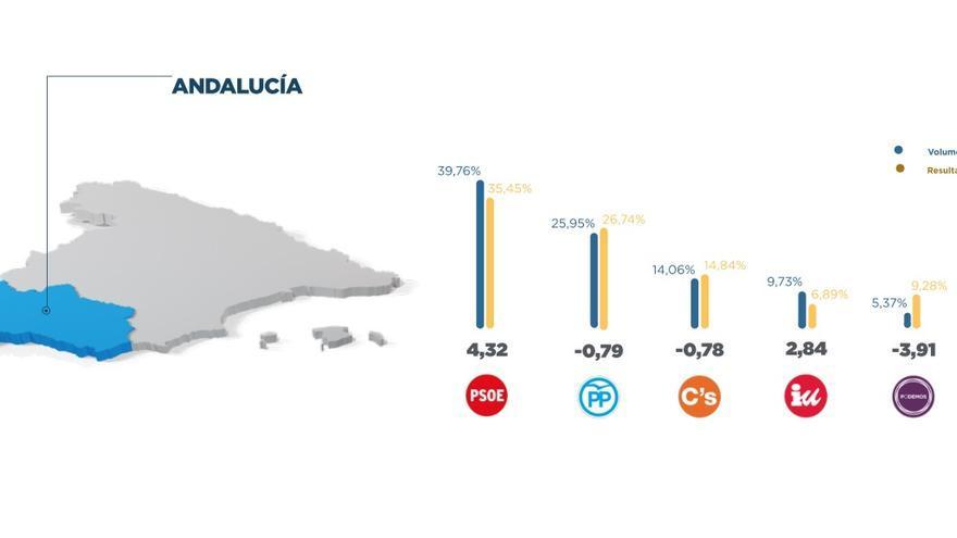 Twitter elecciones andaluza
