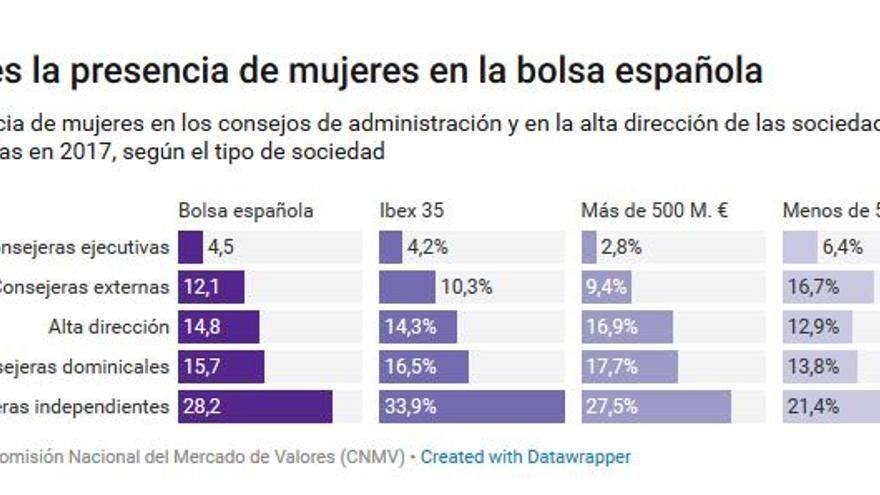 Grafico.