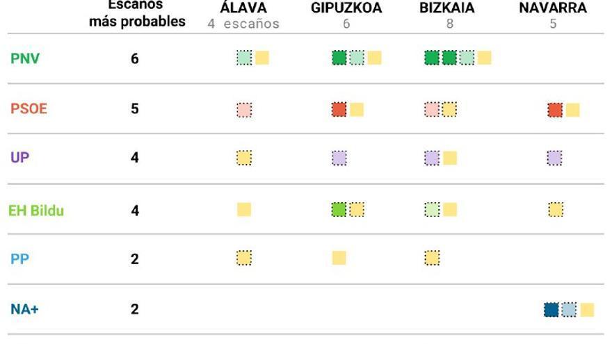 Probabilidades de obtener un escaño en cada provincia