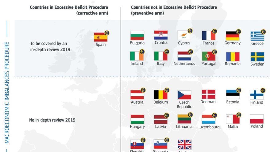 Países de la UE según el Pacto de Estabilidad y Crecimiento