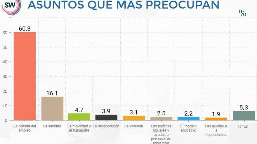 Gráfico de SW Demoscopia sobre las principales preocupaciones de los cántabros.