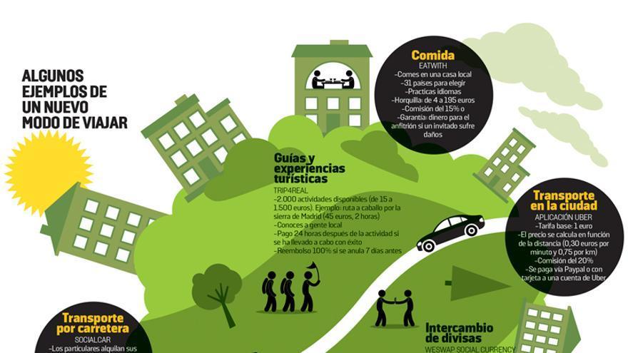 El consumo colaborativo revoluciona el turismo