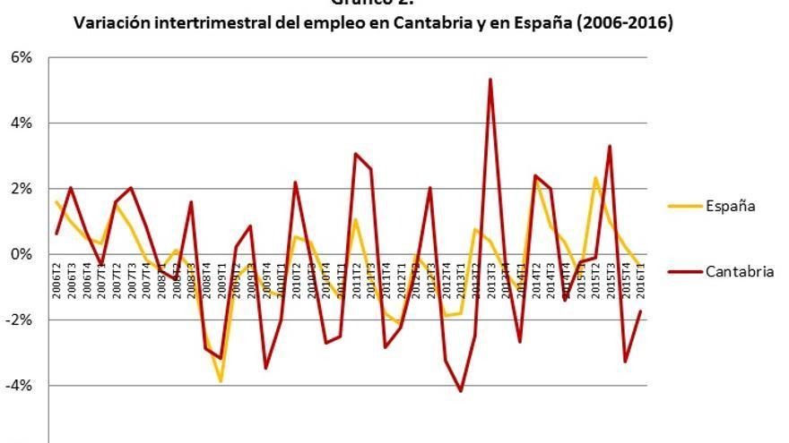 Fuente: elaboración propia a partir de datos de la Encuesta de Población Activa (EPA).