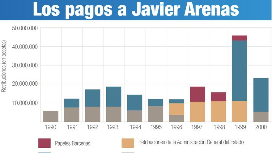 Los pagos a Javier Arenas. Gráfico: Belén Picazo