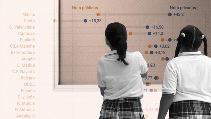 Resultados PISA
