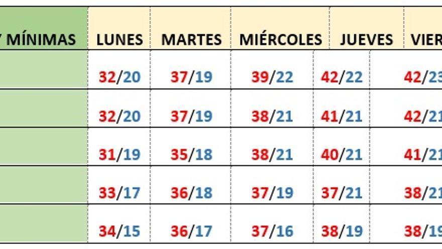 Previsión de temperaturas en Castilla-La Mancha hasta el 30 de junio