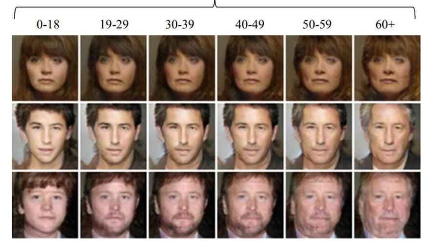 Analizar grupos de imágenes de diferentes edades ayuda a predecir el envejecimiento
