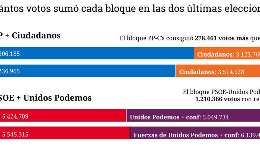 Comparativa votos por bloques