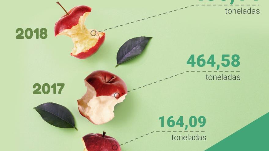 Infografía del histórico en recogida de materia orgánica.