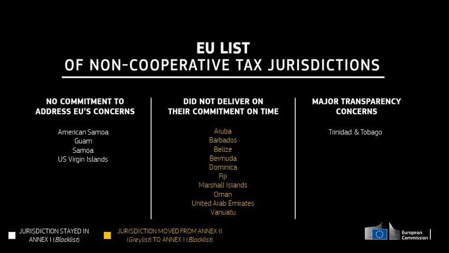 Los países de la lista negra de la UE de paraísos fiscales.