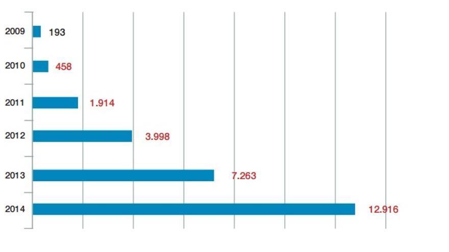 Número de incidentes gestionados por el CCN en los últimos seis años