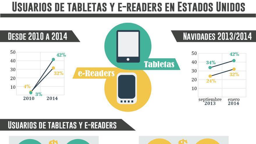 Usuarios de tabletas y ereaders en EEUU. Gráfico: Belén Picazo