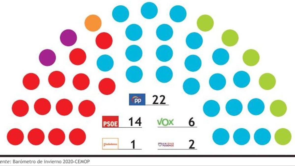 Distribución de escaños en la Asamblea Regional, según el Barómetro del Cemop