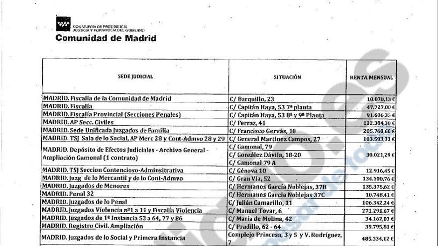 Coste de los alquileres de las sedes judiciales en Madrid.