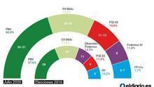 El PNV podría gobernar Euskadi con mayoría absoluta eligiendo cuatro socios diferentes