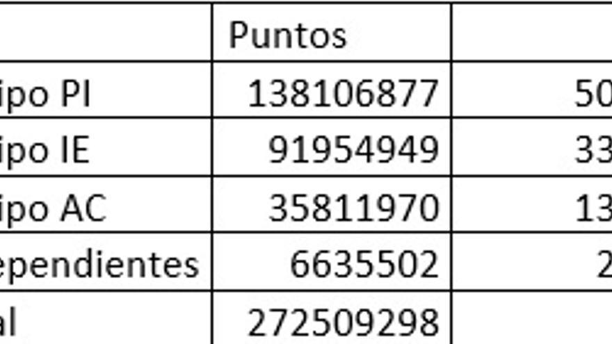 Distribución de puntos totales