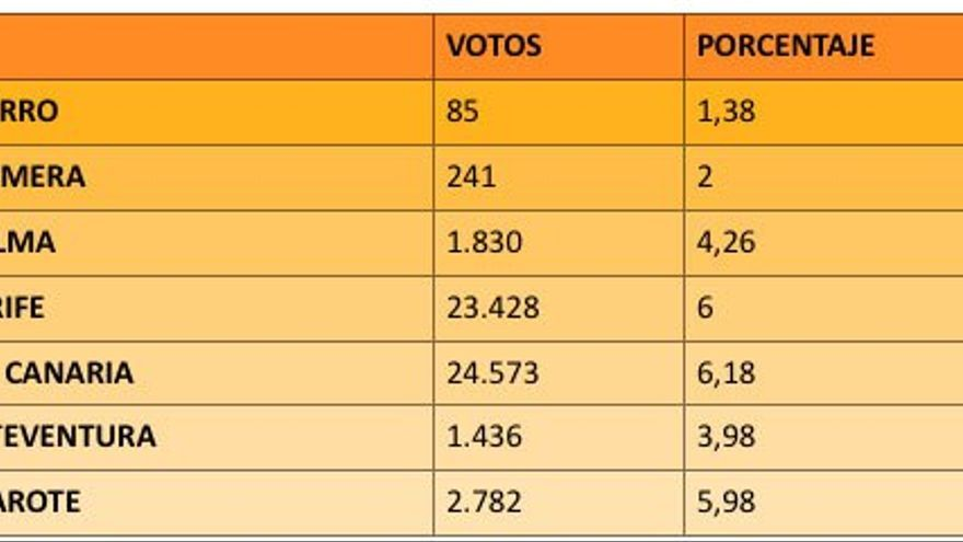 Votos por isla