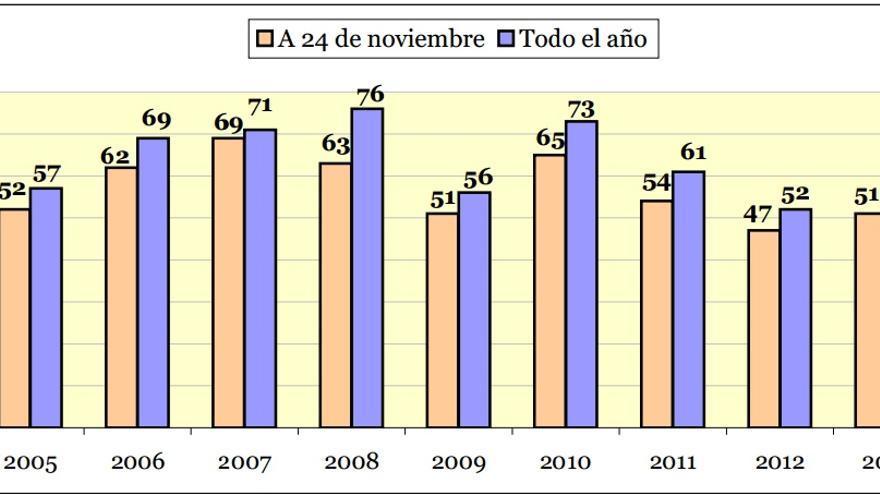 Mujeres asesinadas por violencia de género a fecha de 31 de octubre de 2014.
