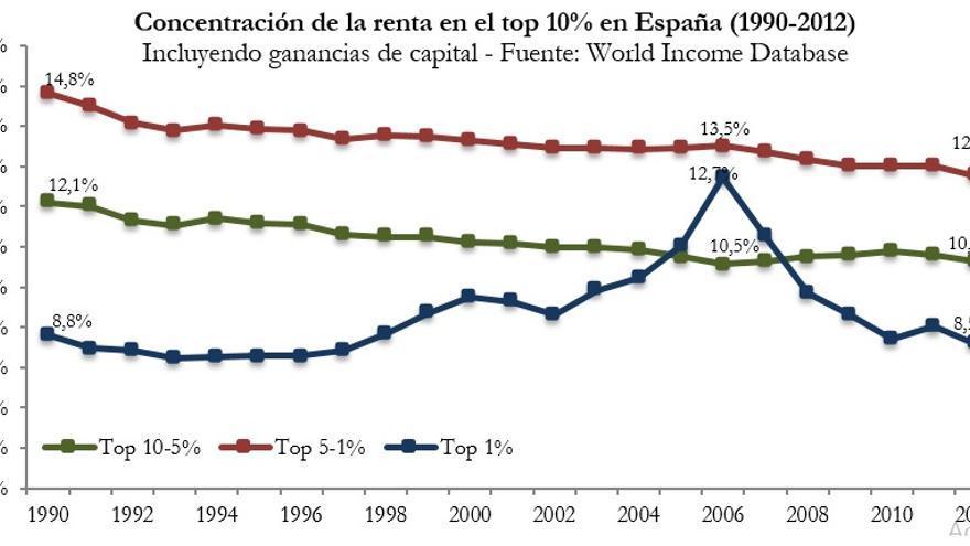 Concentración de la renta en el top 10% en España (1990-2012).