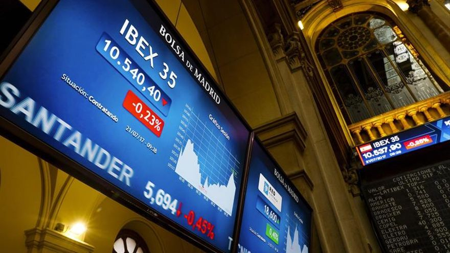 El IBEX 35 retrocede un 0,73 % a mediodía y pierde los 10.500 puntos