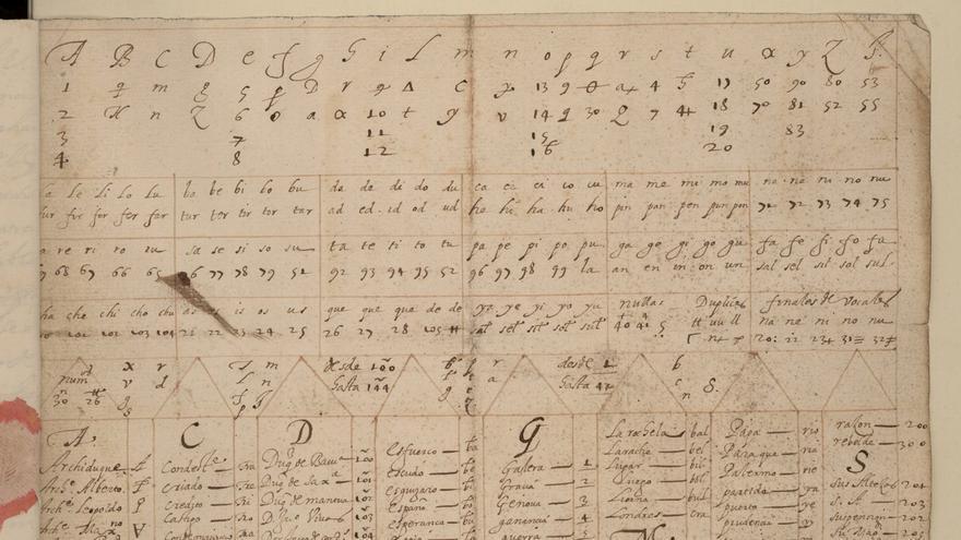 Nomenclátor utilizado por Gondomar para el envío de cartas a la corte de Felipe III
