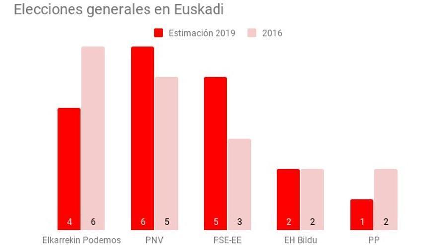 Estimación de escaños en Euskadi