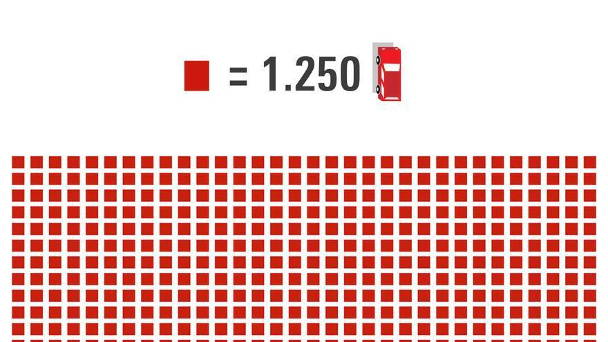 ¿A cuántos coches equivale el CO2 emitido por la central de carbón más grande de España?