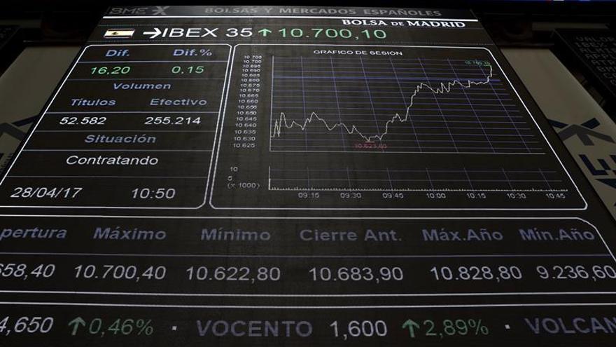 El IBEX cae un 0,08 % tras la apertura y se sitúa en 10.646 puntos
