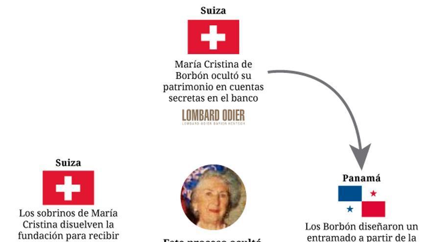 Entramado societario en paraísos fiscales para ocultar la herencia de María Cristina de Borbón