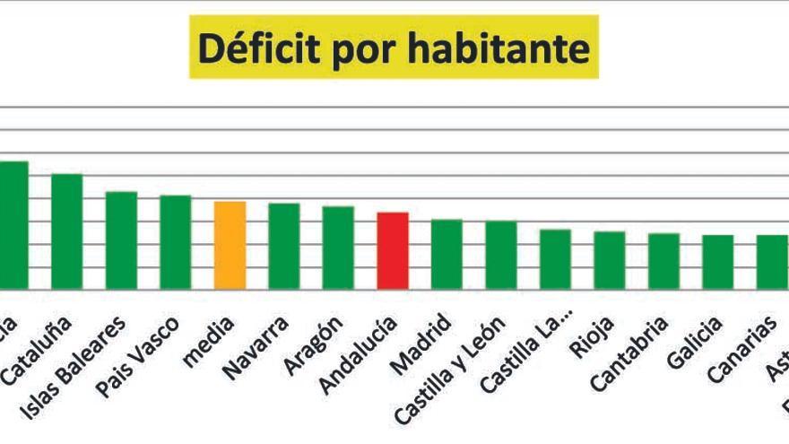Déficit Andalucía
