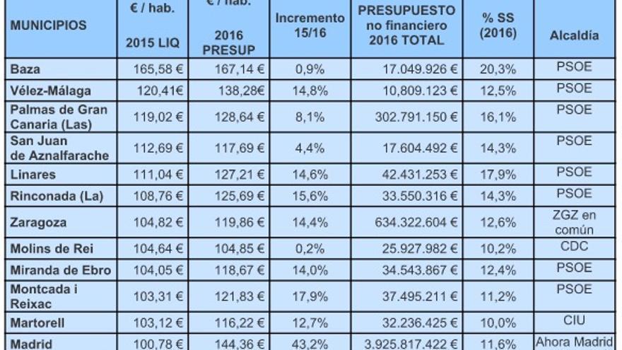 Análisis de la Asociación Estatal de Directoras y Gerentes en Servicios Sociales de los presupuestos que los Ayuntamientos dedican a 'Servicios Sociales y Promoción Social'.