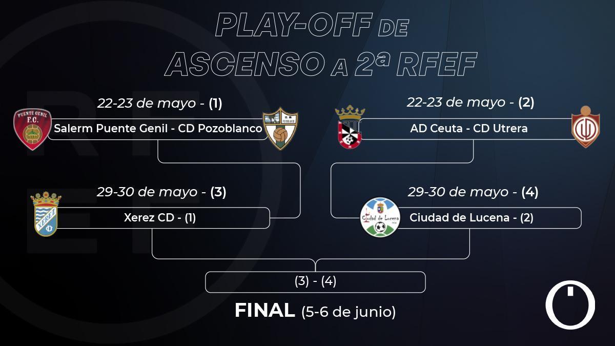 Eliminatorias y calendario del 'play off' a Segunda RFEF