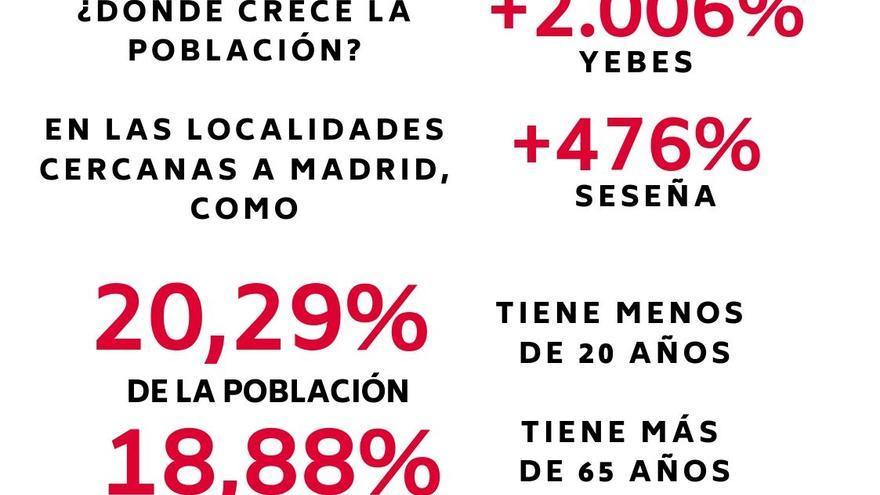Infografía despoblación CLM 3