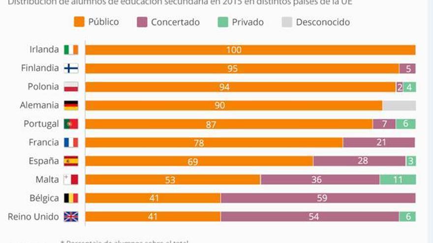 Distribución de los alumnos de Secundaria en Europa, según el tipo de centro al que acuden.
