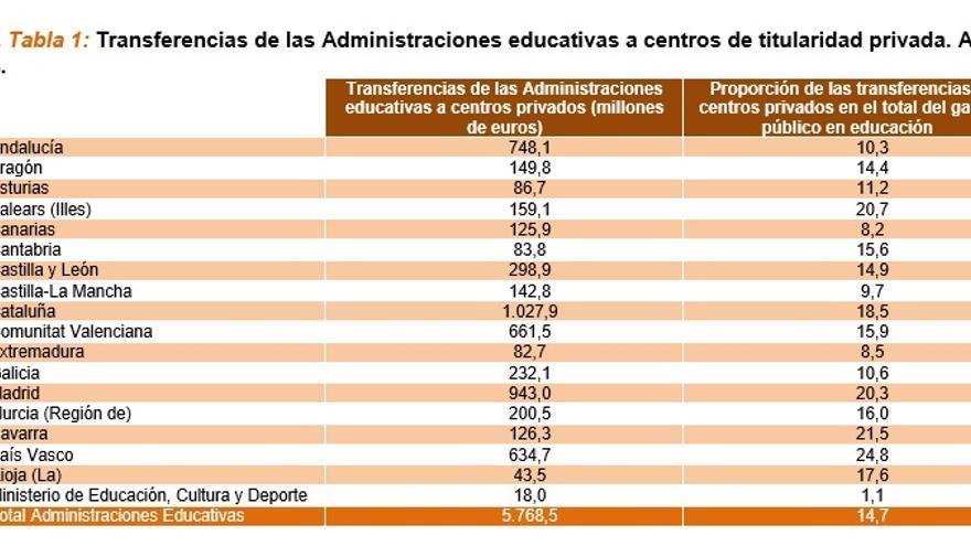 Transferencia de las administraciones educativas a centros de titularidad privada en 2004. / Ministerio de Educación