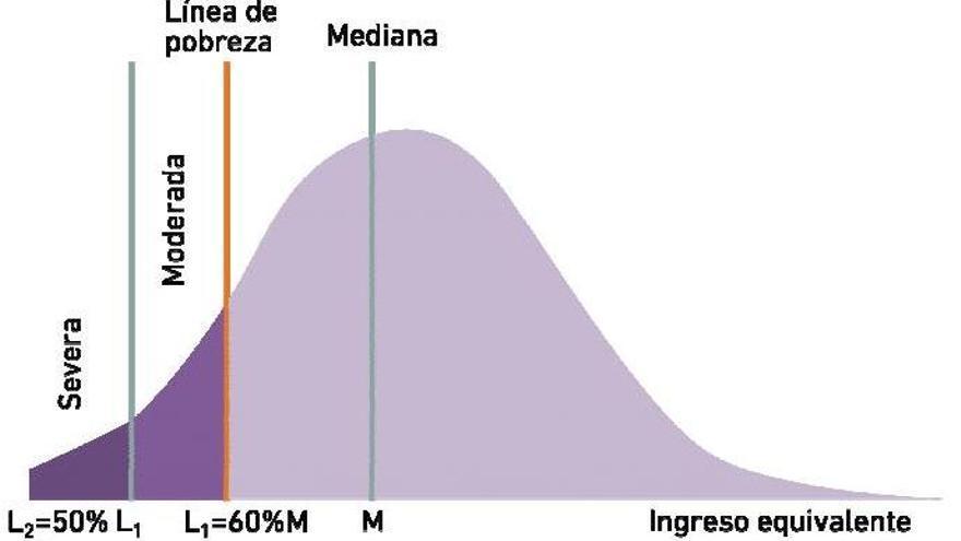 Fuente: Instituto Canario de Estadística.