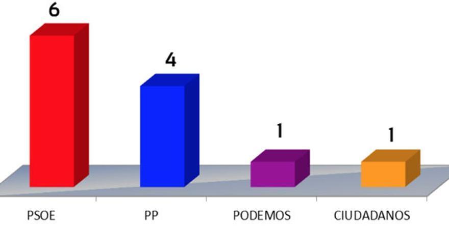 Proyección en número de diputados según el sondeo de Deimos Estadística.